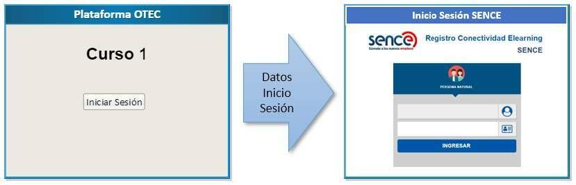 Imagen de inicio de sesión SENCE del manual técnico