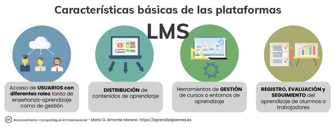 Características de los LMS