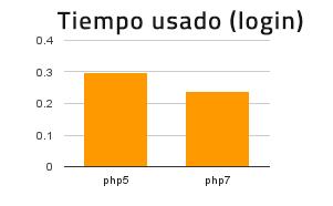 Php 7 20% más rápido login que php 5