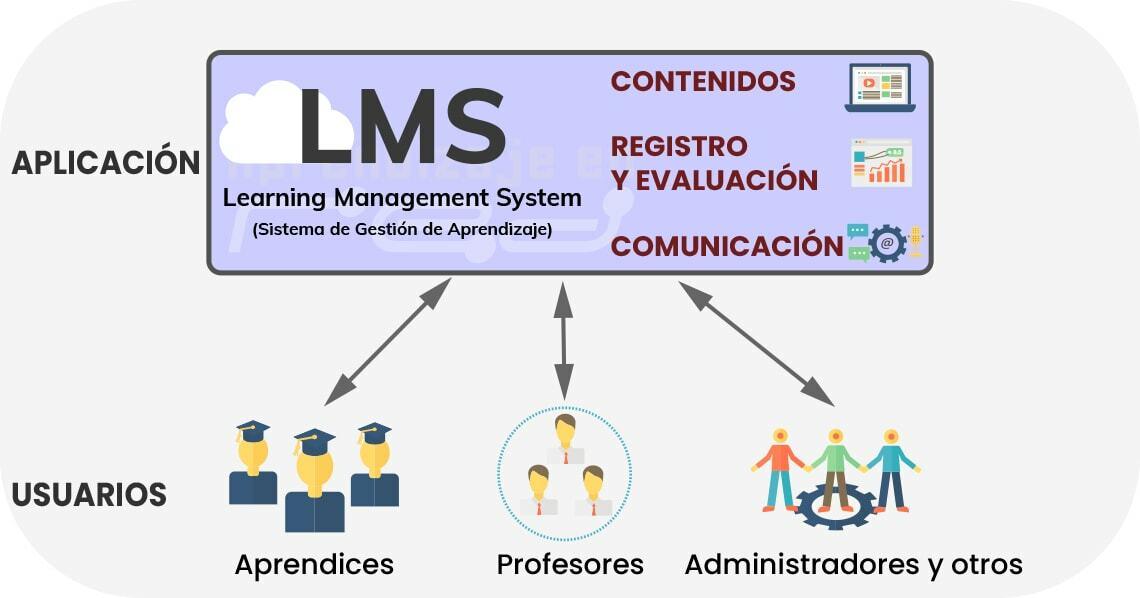 Qué es un LMS y su funcionamiento