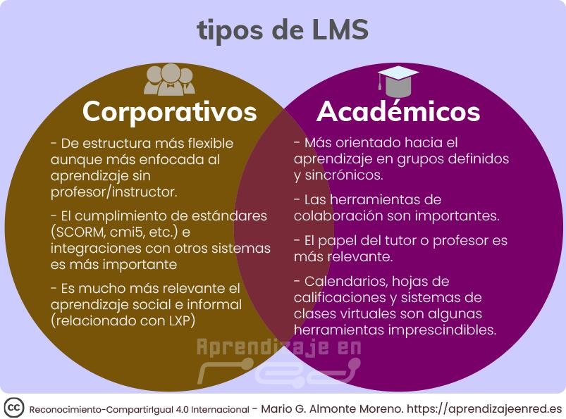 Tipos de LMS Corporativos vs. Académicos. Los LMS Corporativos suelen tener una estructura más flexible aunque enfocada al aprendizaje sin instructor, el cumplimiento de estándares como SCORM o cmi-5 es importante, así como el aprendizaje social e informal. En el caso de los LMS académicos, se orientan más hacia el aprendizaje con grupos definidos y sincrónicos, suele haber herramientas de colaboración y una fuerte presencia del profesor y los calendarios, hojas de calificaciones y clases virtuales suelen ser imprescindibles.