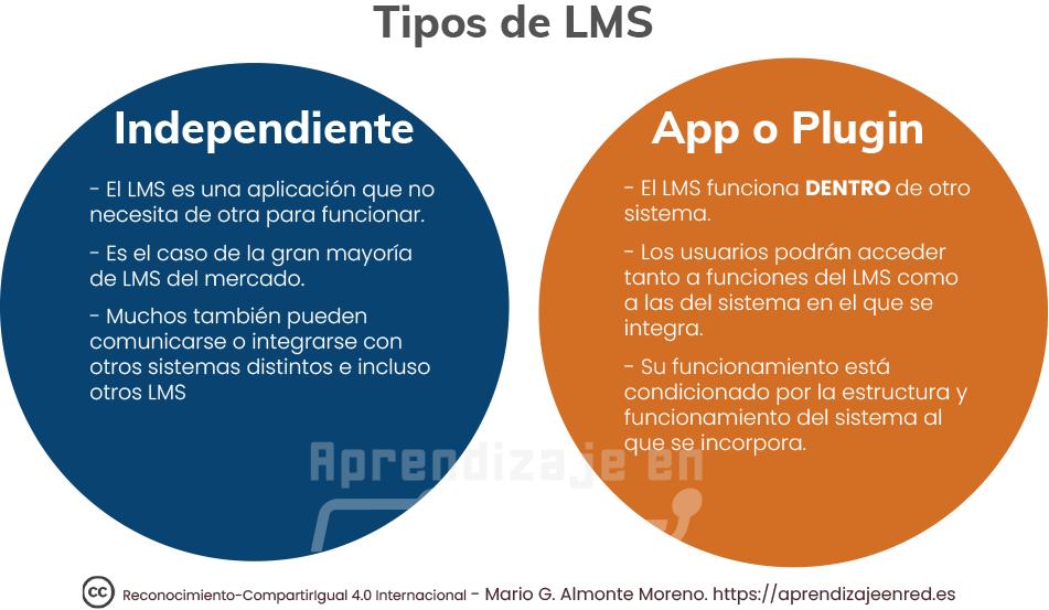Tipos de LMS Independientes vs. App o Plugin