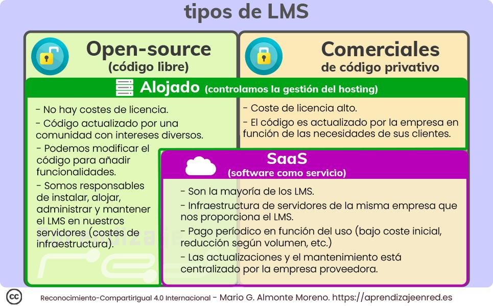 Tipos de LMS Open-Source vs. Comerciales. Los LMS Open-source normalmente son alojados y no tienen costes de licencia, su código se actualiza por una comunidad que mantiene los avances del LMS, podemos modificar ese código y somos los responsables de instalar, alojar y mantener el LMS asumiendo los costes. También estos LMS open-source los podemos encontrar como servicio proporcionado por empresas. En el caso de los LMS Comerciales los costes de licencia son altos y el código lo actualiza la empresa que lo distribuye en función de las necesidades de sus clientes. La mayoría se distribuyen en formato SaaS y el LMS es alojado en servidores de la empresa que proporciona el servicio. El coste suele ser periódico (un bajo coste inicial) y dicha empresa se encarga de todo el mantenimiento del LMS.